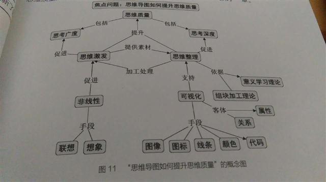 """第七章""""形式为先——思维导图的绘制规则"""":1"""