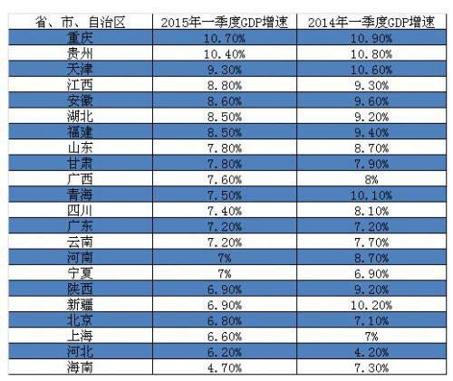 全国1季度gdp_全国gdp排名