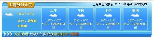 7月9日上海天气预报: 多云 台风福建登陆上海将迎暴雨