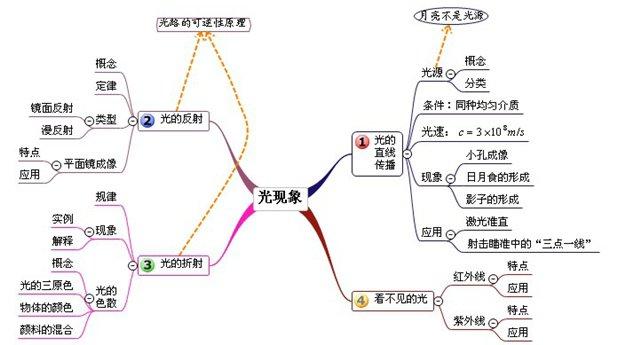 初中物理, 所有章节思维导图